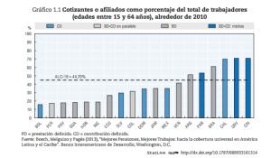 Panorama de las pensiones ALC BID