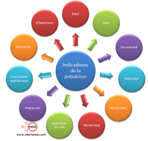 indicadores-de-la-poblacion-geografia-mapa-conceptual